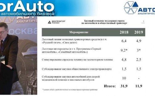 0640c42233c8202ade5a9371d2e28215 520x323 - Какую поддержку Правительство РФ готово оказать авторынку в 2019 году?