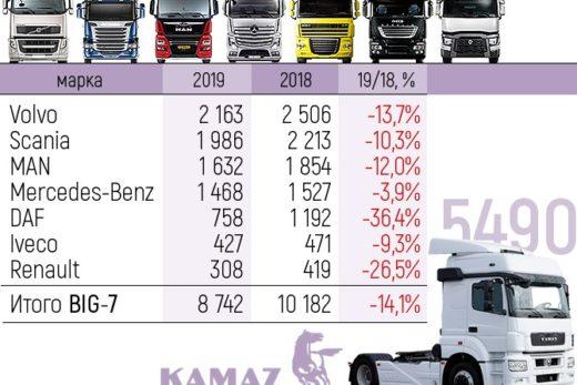 4aeaefd6fbae8ac4a0d03d0a7bd4db30 520x347 - Продажи грузовиков «большой семерки» сократились на 14%