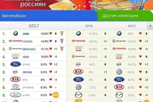 c5d773650e1e5fe2c7597e6ba6411c02 520x347 - LADA попала в ТОП-10 любимых автомобильных брендов россиян