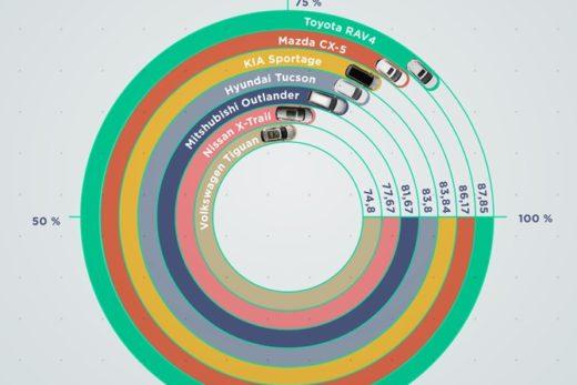 da4d7e1a78a230a2d43a740eae364df7 520x347 - Toyota RAV4 – лидер по остаточной стоимости среди трехлетних кроссоверов